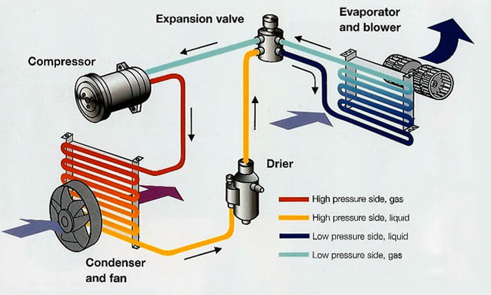 maintain your car aircon system rh coolcaraircon co uk car air conditioner diagram car air conditioner diagram